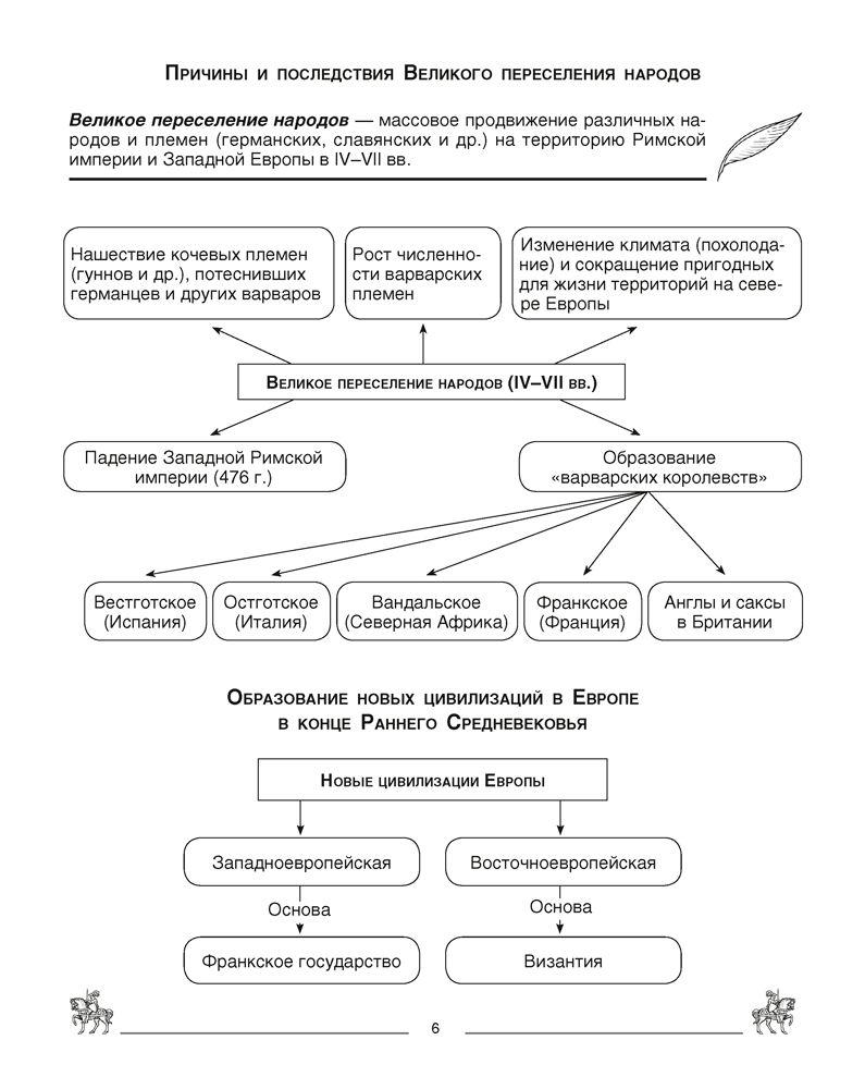 Конспект по парагрофу 16 история средних веков