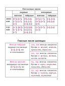 Русский язык в таблицах и схемах с мини-тестами. Курс начальной школы — фото, картинка — 9
